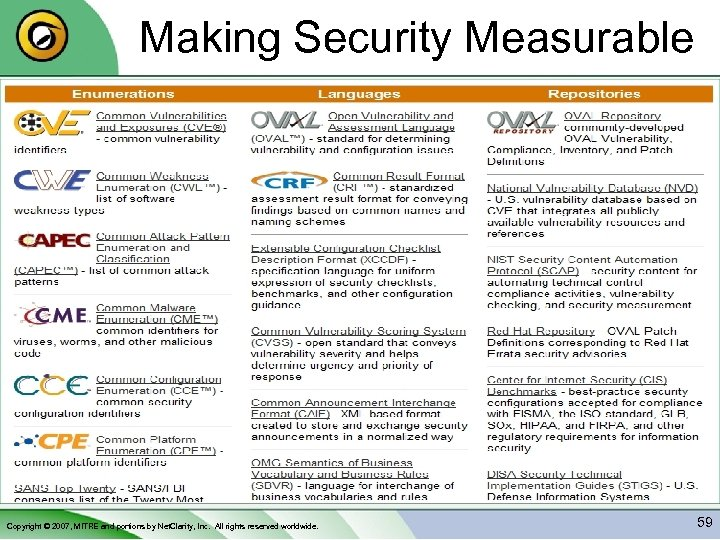 Making Security Measurable Copyright © 2007, MITRE and portions by Net. Clarity, Inc. All