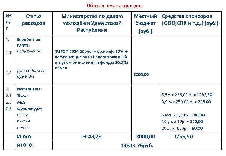 Образец сметы расходов № п/ п 1. 1. 1 Статья расходов Заработная плата: подростков