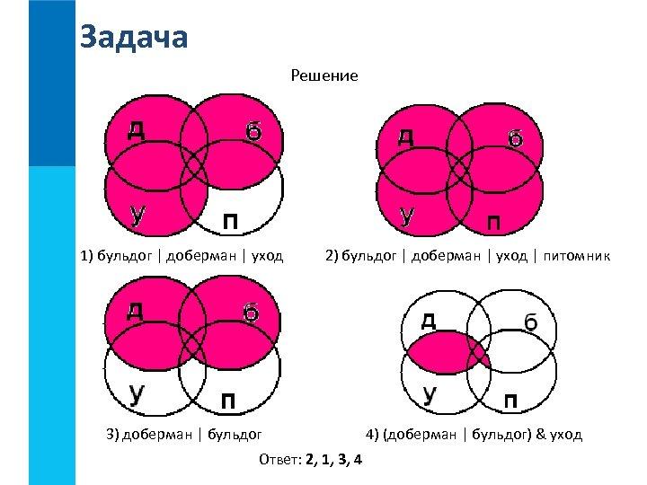 Задача Решение 1) бульдог | доберман | уход 2) бульдог | доберман | уход