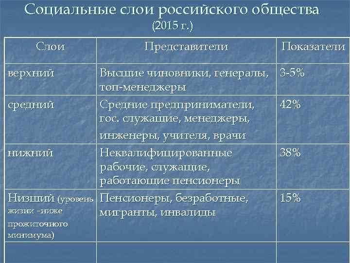 Социальные слои российского общества (2015 г. ) Слои верхний средний нижний Низший (уровень жизни
