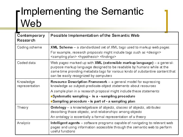 Implementing the Semantic Web Contemporary Research Possible Implementation of the Semantic Web Coding scheme