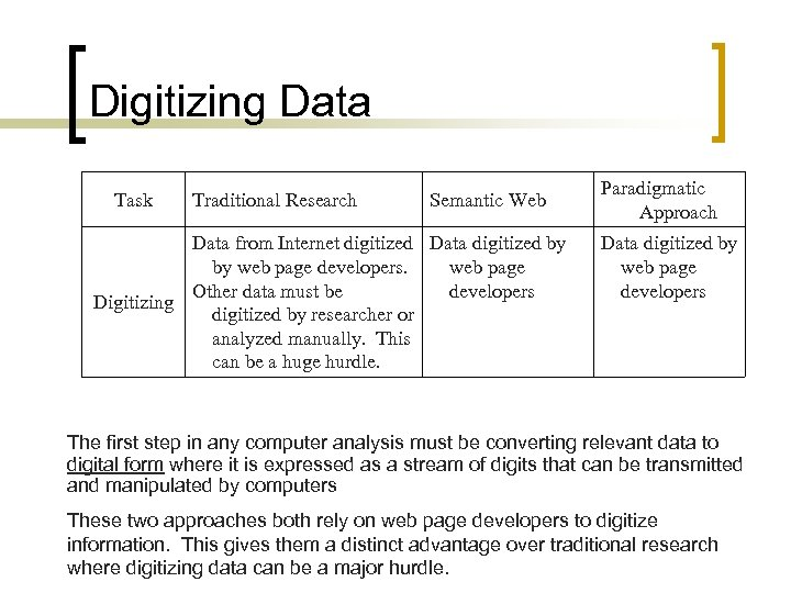 Digitizing Data Task Traditional Research Semantic Web Data from Internet digitized Data digitized by