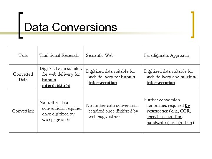 Data Conversions Task Traditional Research Semantic Web Paradigmatic Approach Converted Data Digitized data suitable