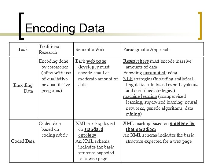 Encoding Data Task Traditional Research Semantic Web Paradigmatic Approach Coded Data Researchers must encode