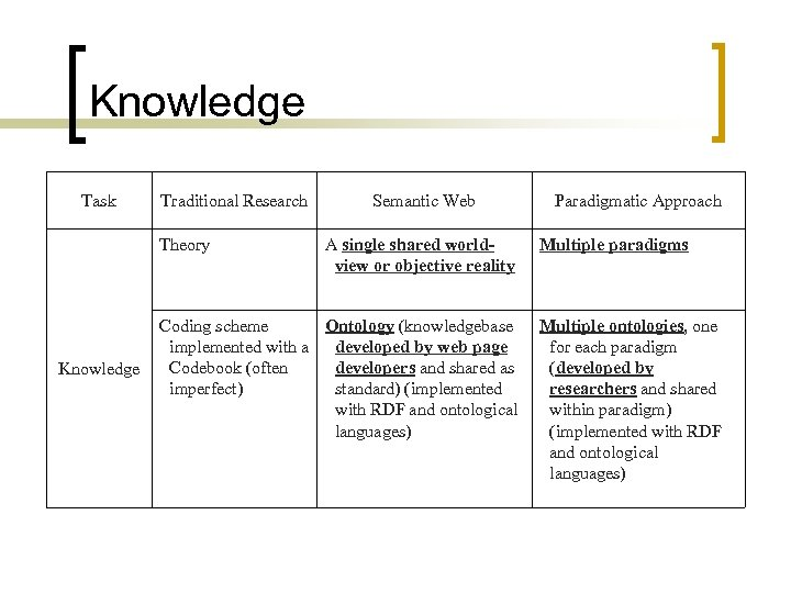 Knowledge Task Traditional Research Theory Knowledge Semantic Web A single shared worldview or objective