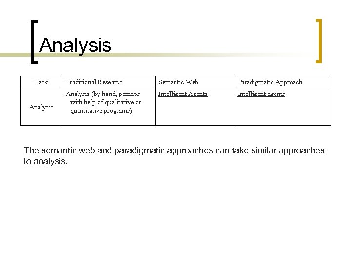 Analysis Task Analysis Traditional Research Semantic Web Paradigmatic Approach Analysis (by hand, perhaps with