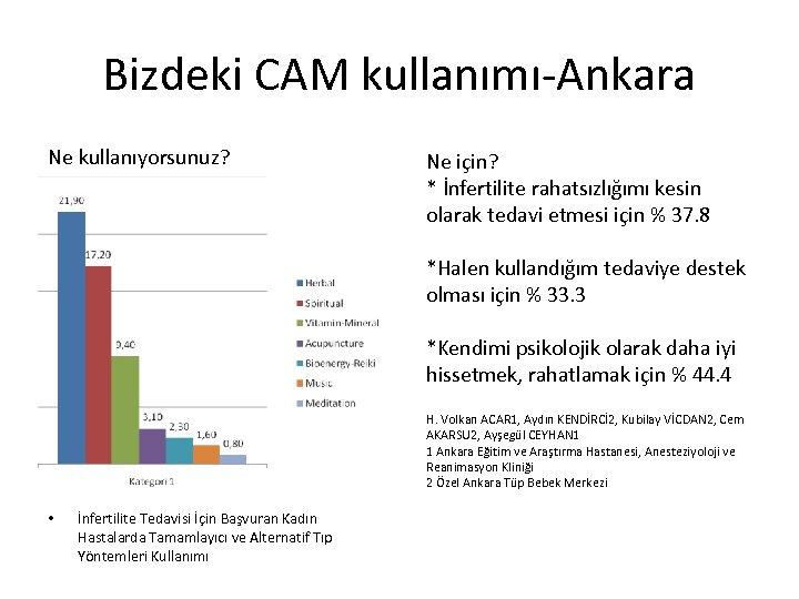 Bizdeki CAM kullanımı-Ankara Ne kullanıyorsunuz? Ne için? * İnfertilite rahatsızlığımı kesin olarak tedavi etmesi