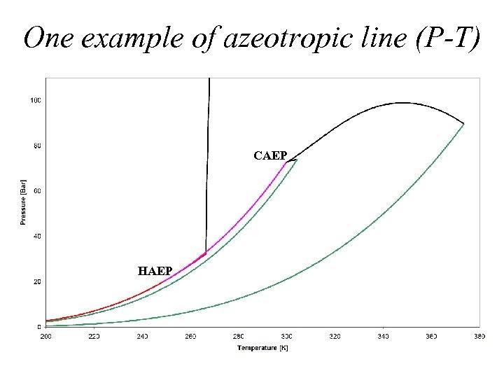 One example of azeotropic line (P-T) CAEP HAEP