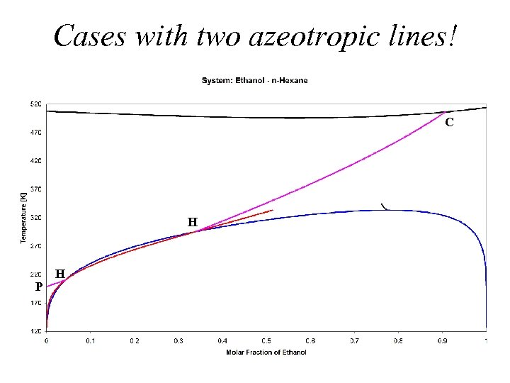 Cases with two azeotropic lines! C H P H