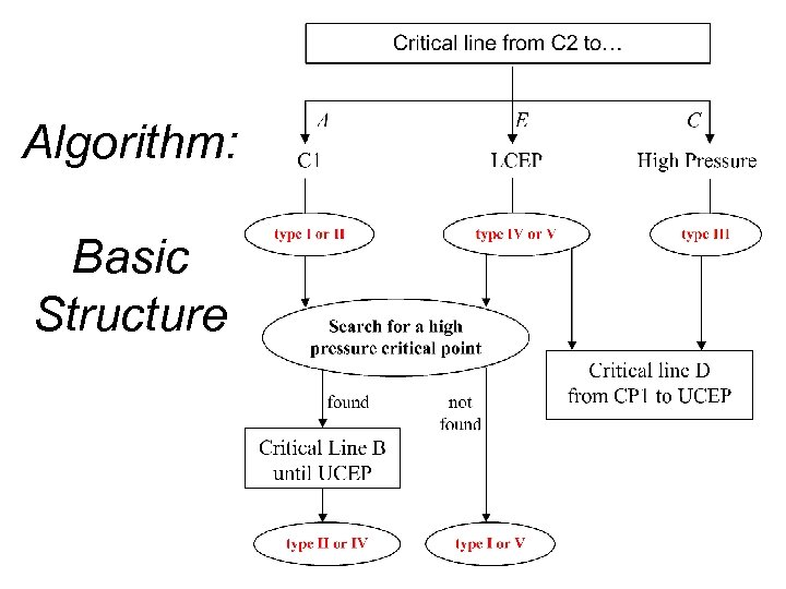 Algorithm: Basic Structure