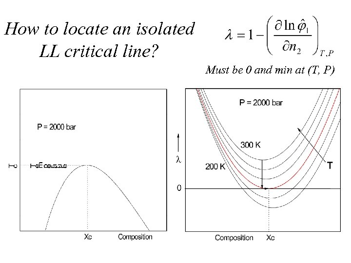 How to locate an isolated LL critical line? Must be 0 and min at
