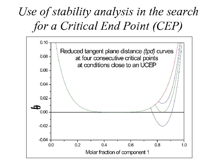 Use of stability analysis in the search for a Critical End Point (CEP)