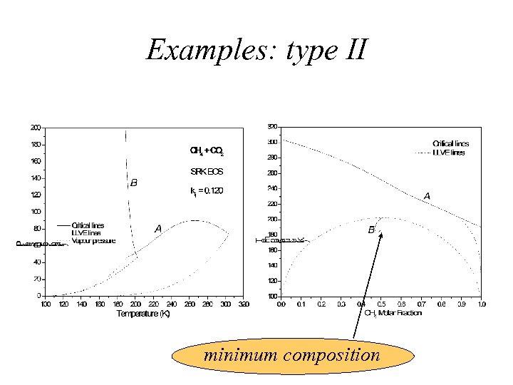 Examples: type II minimum composition