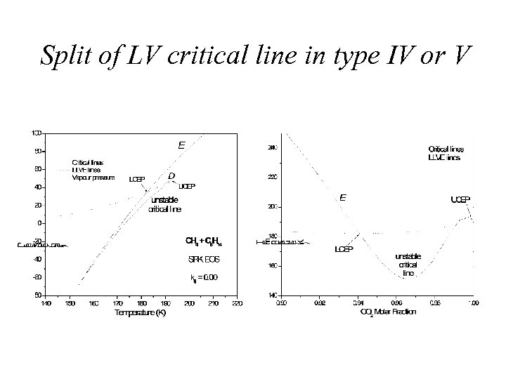 Split of LV critical line in type IV or V