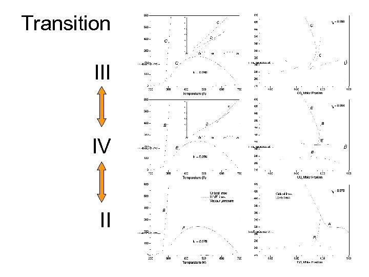 Transition III IV II