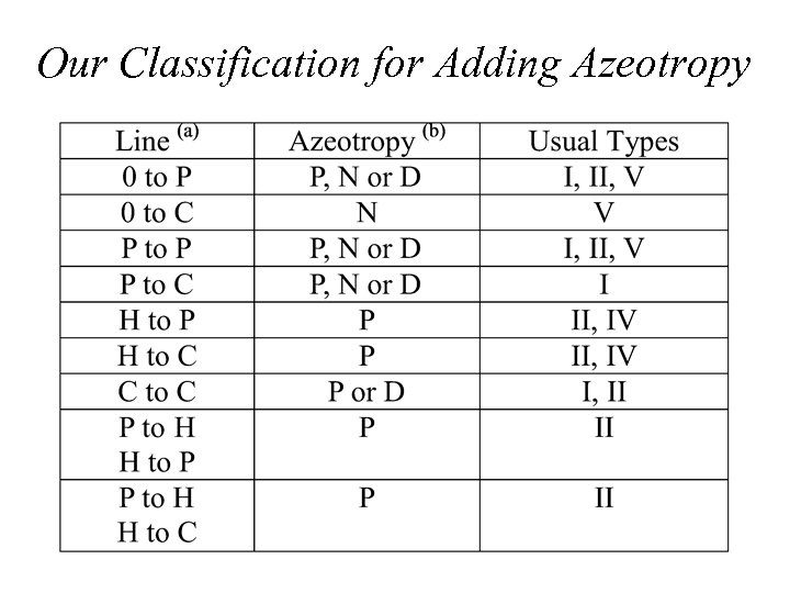 Our Classification for Adding Azeotropy