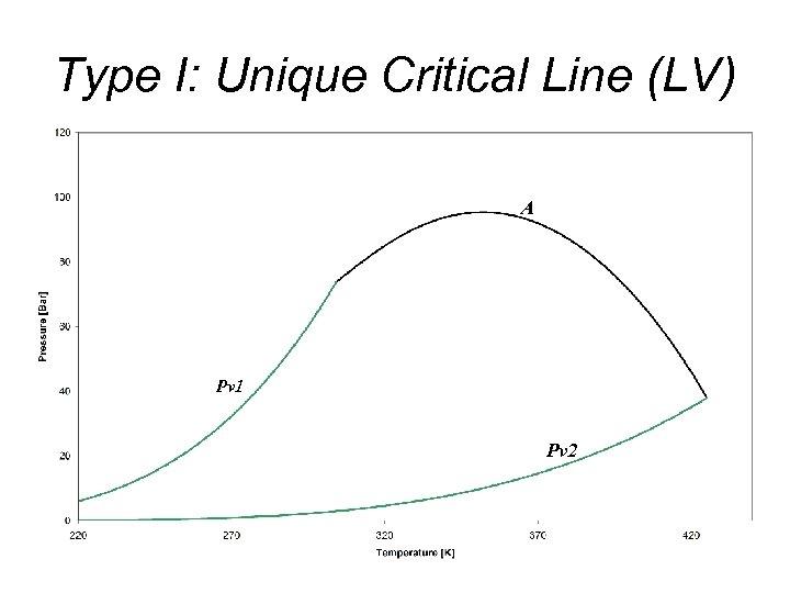 Type I: Unique Critical Line (LV) A Pv 1 Pv 2
