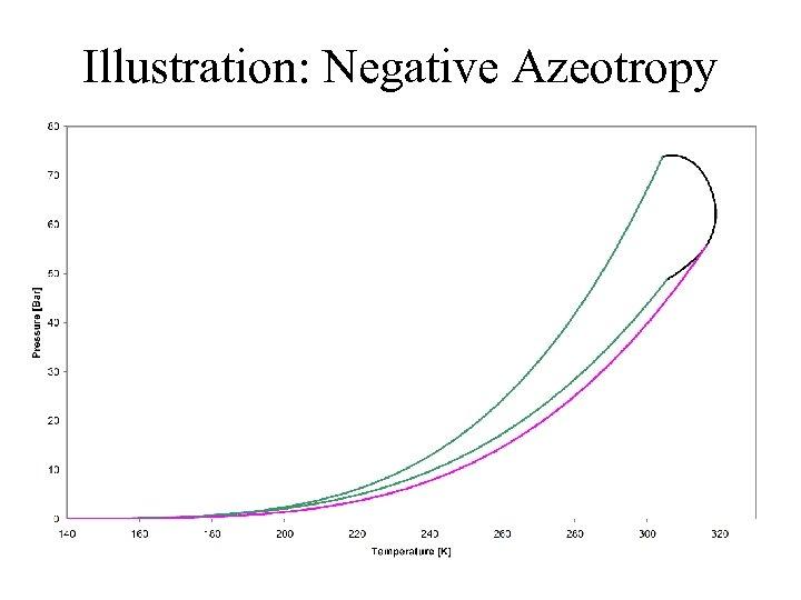 Illustration: Negative Azeotropy