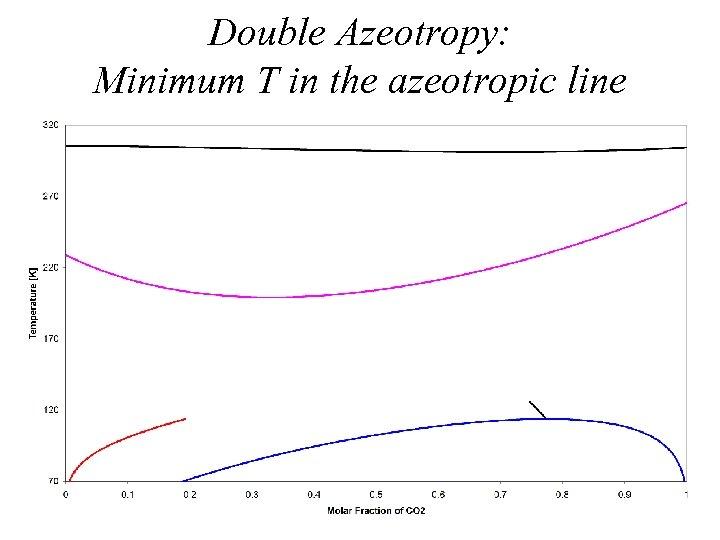 Double Azeotropy: Minimum T in the azeotropic line
