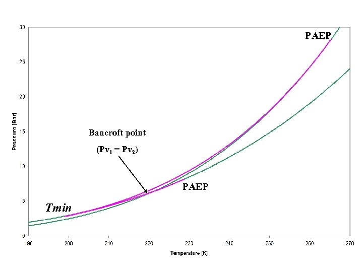 PAEP Bancroft point (Pv 1 = Pv 2) PAEP Tmin