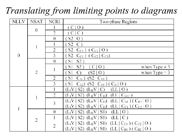 Translating from limiting points to diagrams