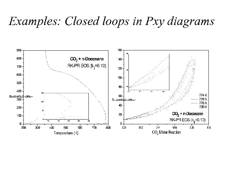 Examples: Closed loops in Pxy diagrams