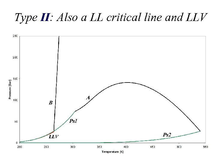 Type II: Also a LL critical line and LLV A B Ps 1 LLV