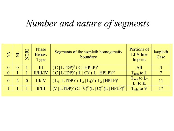 Number and nature of segments