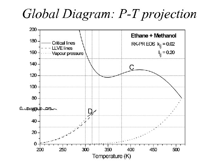 Global Diagram: P-T projection