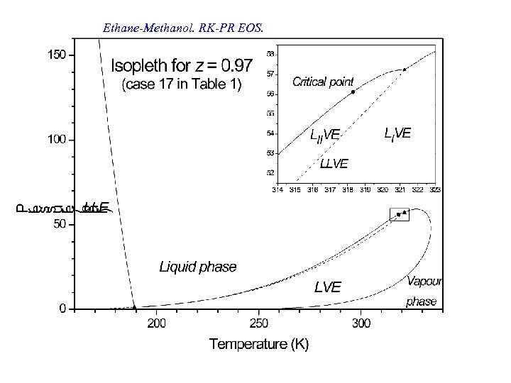 Ethane-Methanol. RK-PR EOS.