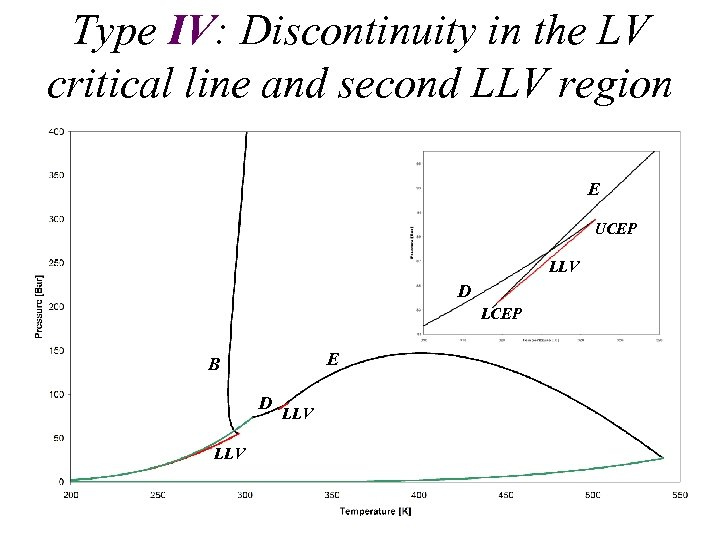 Type IV: Discontinuity in the LV critical line and second LLV region E UCEP