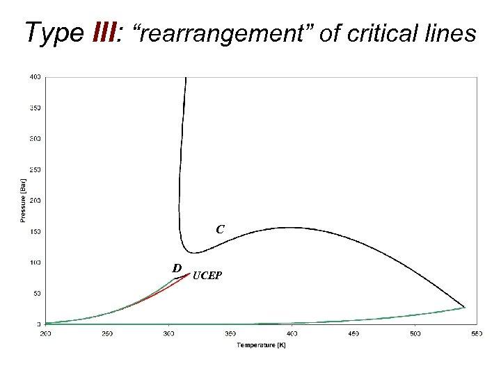 """Type III: """"rearrangement"""" of critical lines C D UCEP"""