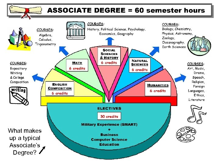 What makes up a typical Associate's Degree?