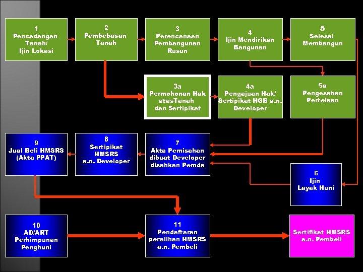 1 Pencadangan Tanah/ Ijin Lokasi 2 Pembebasan Tanah 3 4 Perencanaan Pembangunan Rusun Ijin
