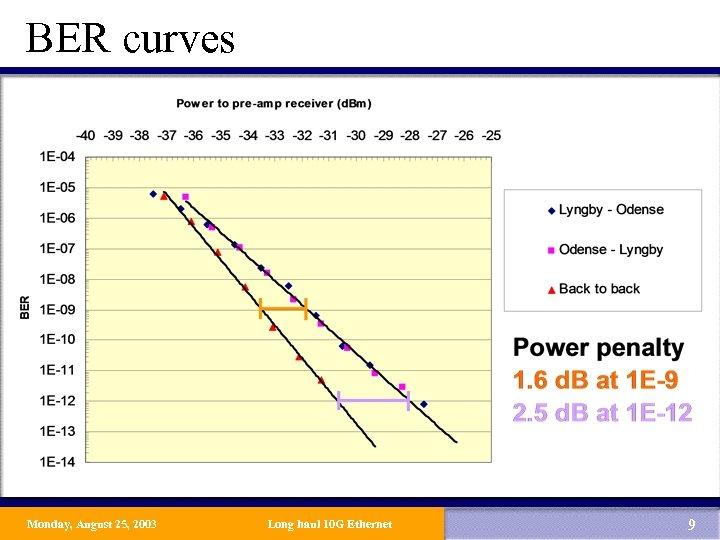 BER curves Monday, August 25, 2003 Long haul 10 G Ethernet 9