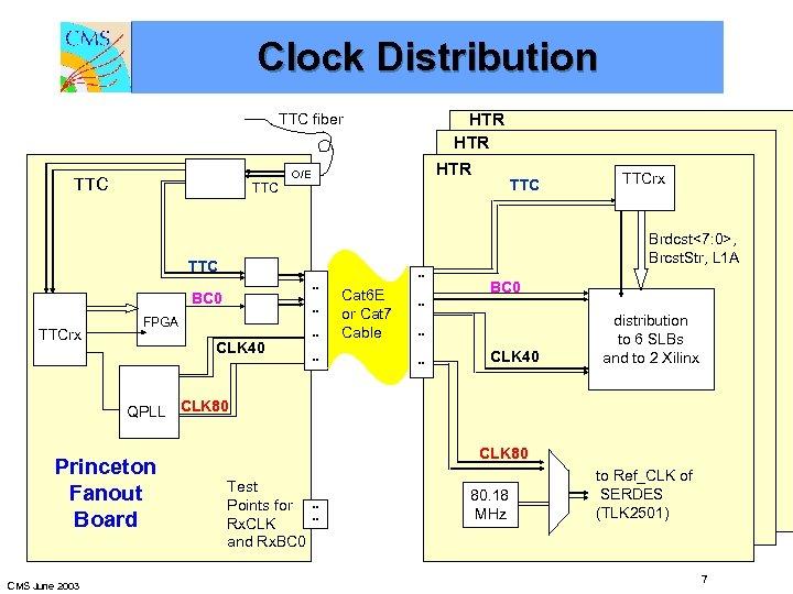 Clock Distribution HTR HTR TTC fiber O/E TTC TTC. . BC 0 TTCrx .