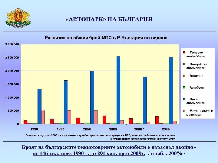 «АВТОПАРК» НА БЪЛГАРИЯ Броят на българските тежкотоврните автомобили е нараснал двойно от 146