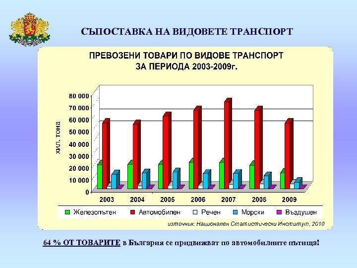 СЪПОСТАВКА НА ВИДОВЕТЕ ТРАНСПОРТ 64 % ОТ ТОВАРИТЕ в България се придвижват по автомобилните