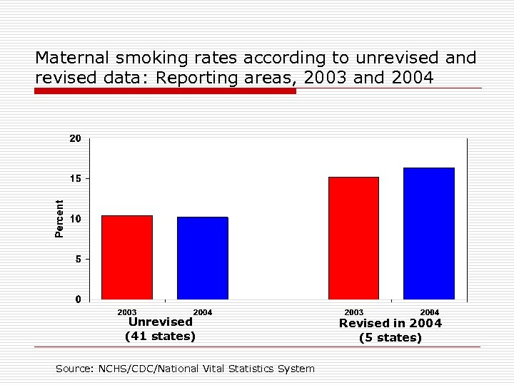 Maternal smoking rates according to unrevised and revised data: Reporting areas, 2003 and 2004