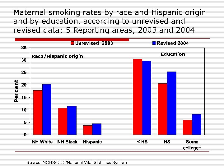 Maternal smoking rates by race and Hispanic origin and by education, according to unrevised