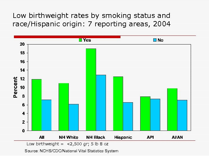 Low birthweight rates by smoking status and race/Hispanic origin: 7 reporting areas, 2004 Low