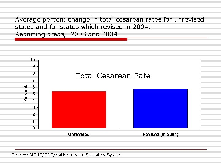 Average percent change in total cesarean rates for unrevised states and for states which