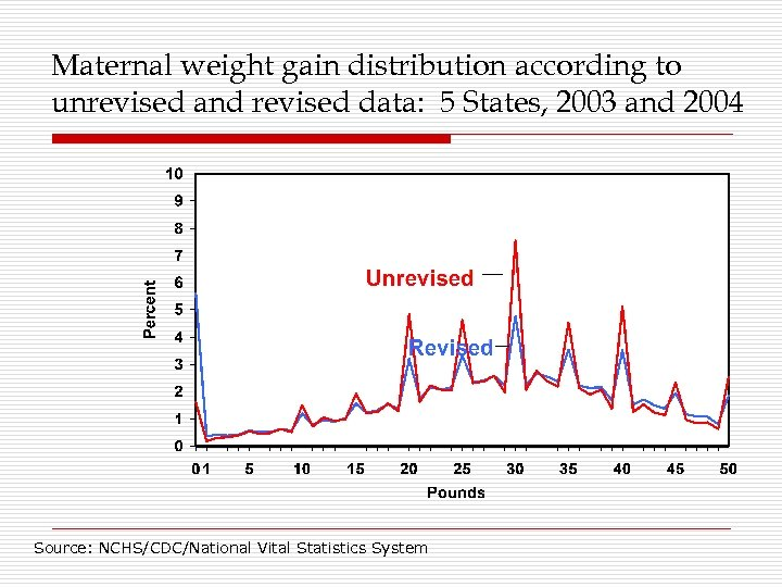 Maternal weight gain distribution according to unrevised and revised data: 5 States, 2003 and