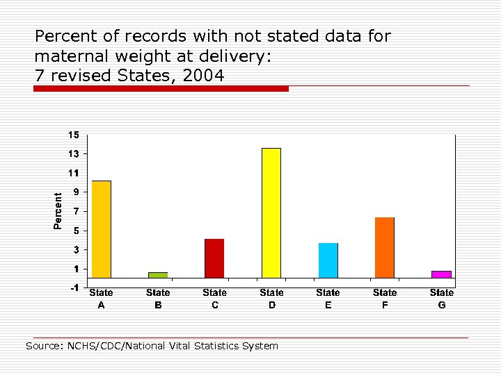 Percent of records with not stated data for maternal weight at delivery: 7 revised