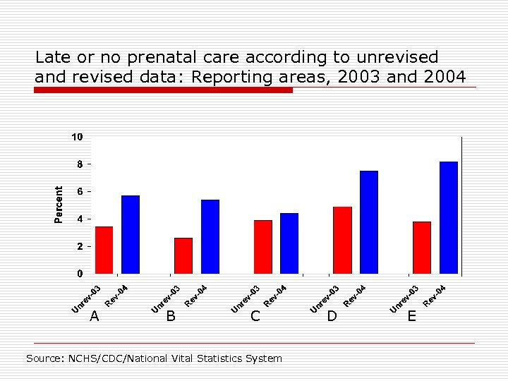 Late or no prenatal care according to unrevised and revised data: Reporting areas, 2003