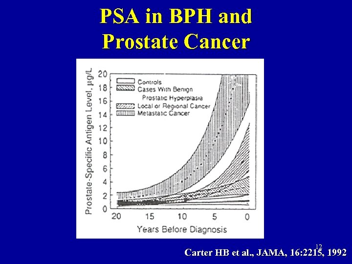 PSA in BPH and Prostate Cancer 12 Carter HB et al. , JAMA, 16: