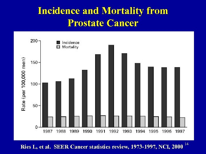 Incidence and Mortality from Prostate Cancer Ries L, et al. SEER Cancer statistics review,