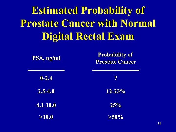 Estimated Probability of Prostate Cancer with Normal Digital Rectal Exam PSA, ng/ml Probability of