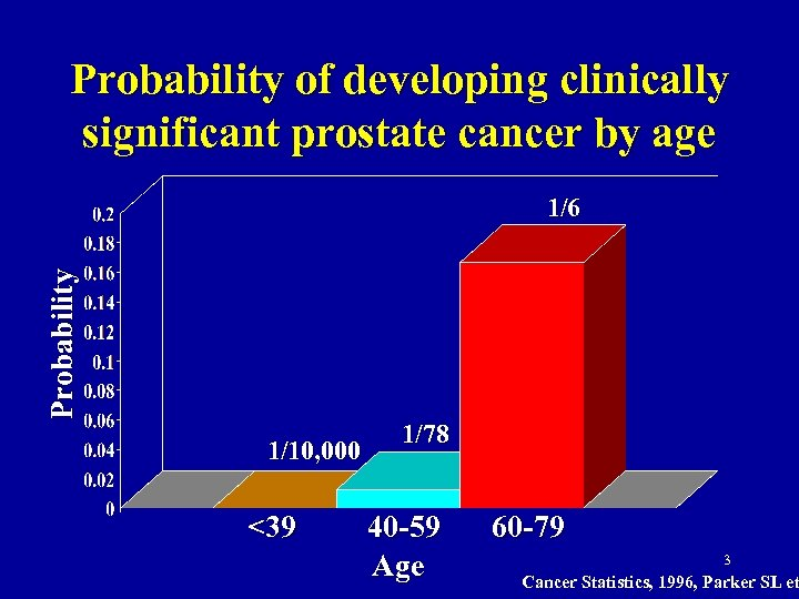 Probability of developing clinically significant prostate cancer by age Probability 1/6 1/10, 000 <39