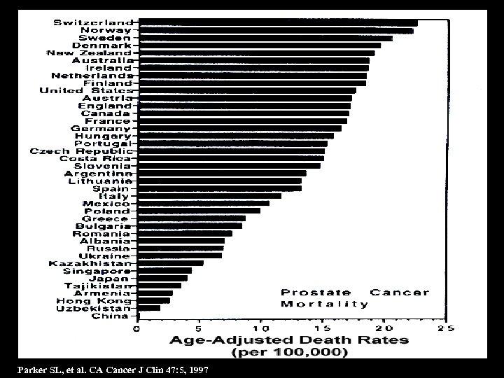 6 Parker SL, et al. CA Cancer J Clin 47: 5, 1997